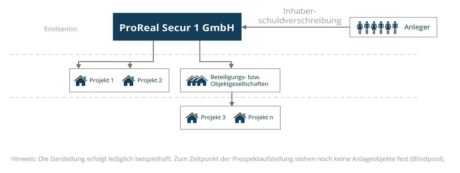 ProRealSecur_Faktenblatt-Anleihestruktur